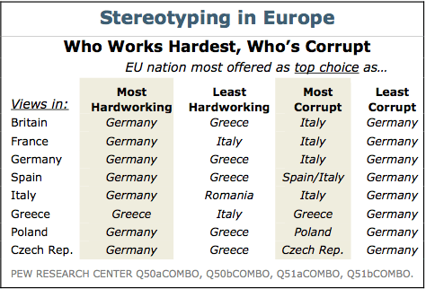 Pew European Sterotypes