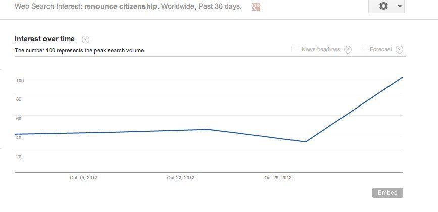 Renounce US citizenship spike