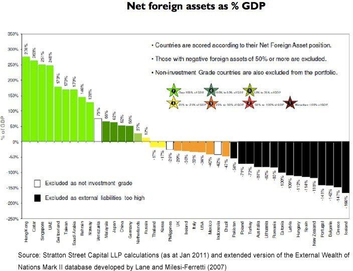 Net Foreign Assets
