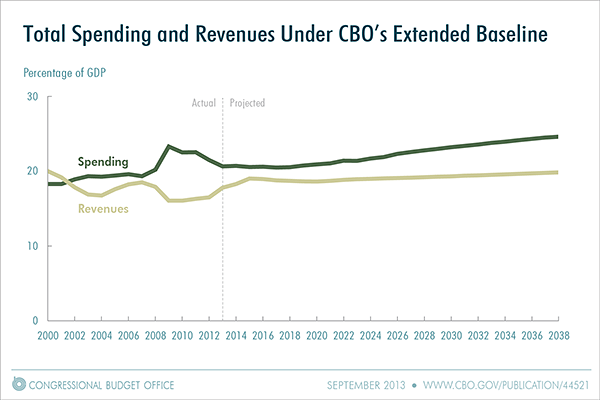 CBO Projection