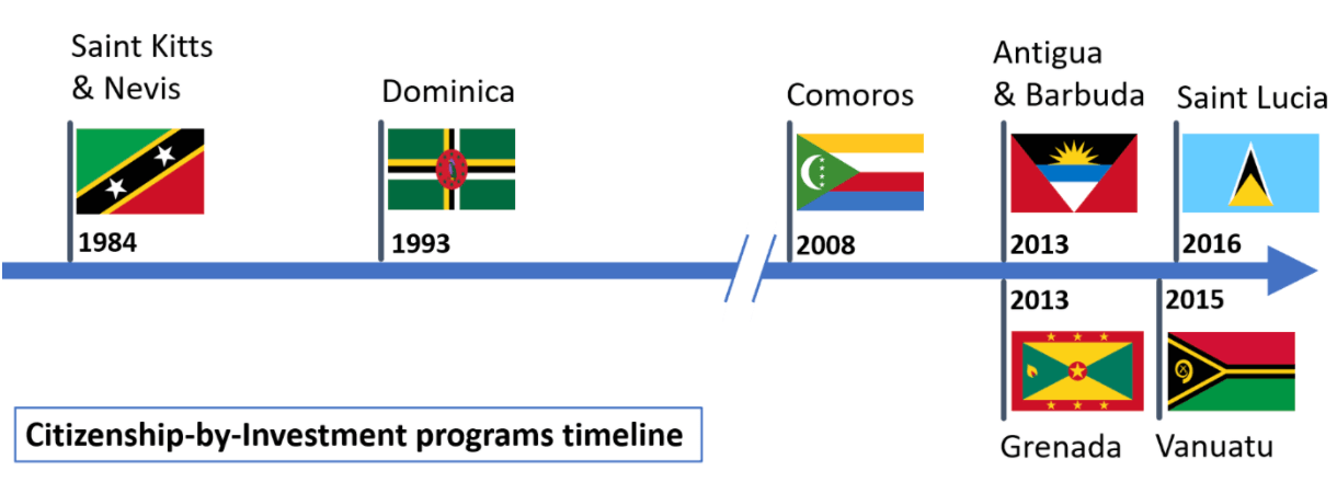 Caribbean Citizenship By Investment Program Timeline