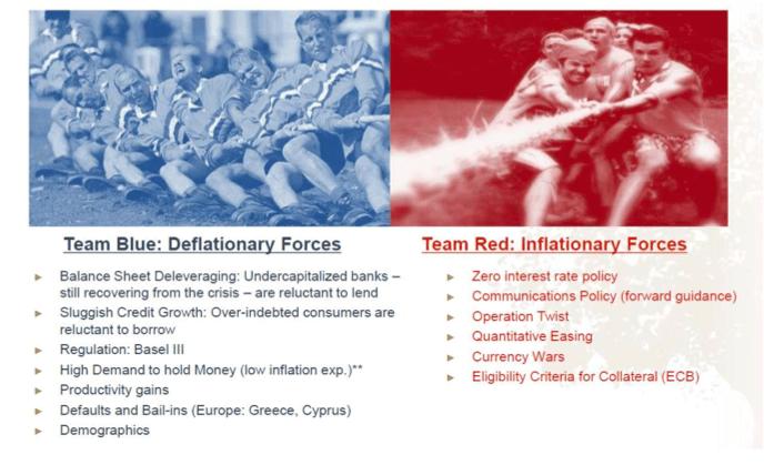 Deflation inflation Banks