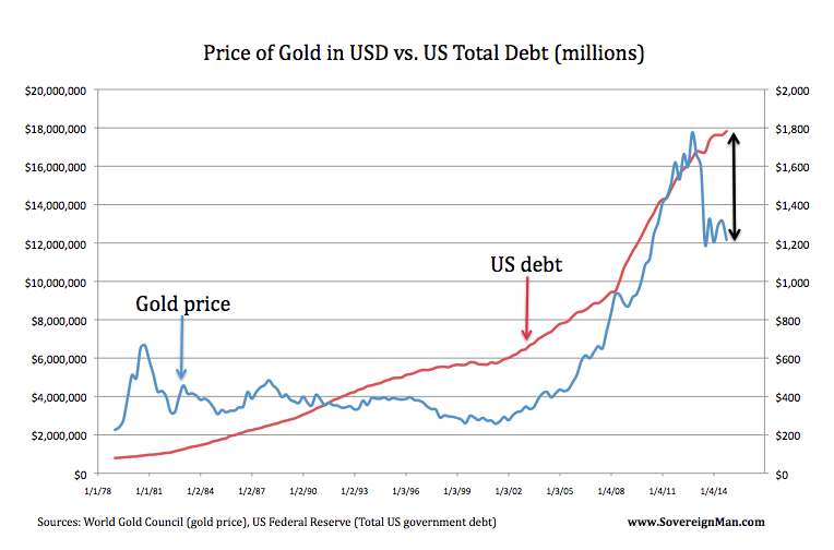 Gold USD Debt