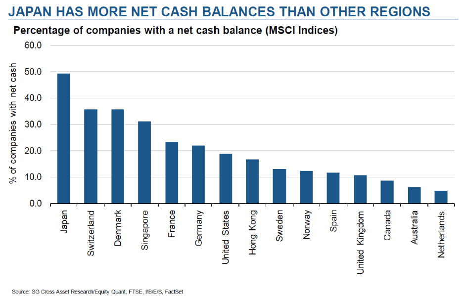 Graph: Japan has more net cash balances than other regions