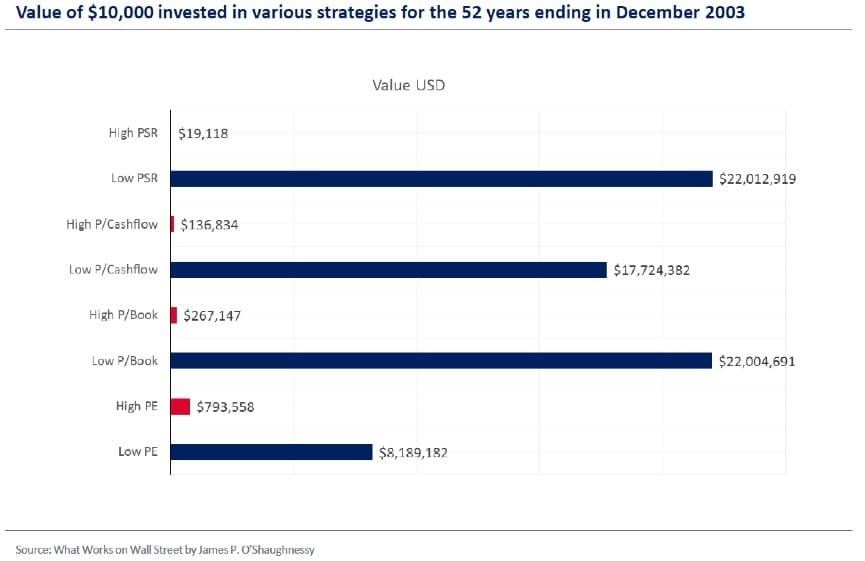 Graph showing that Value Investing is outperforming all other strategies over 52 years
