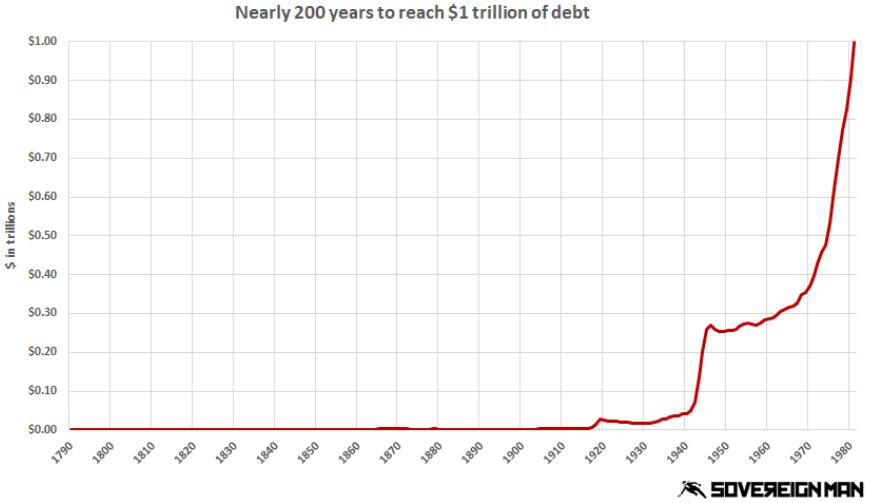 Self liquidating debt definition economics