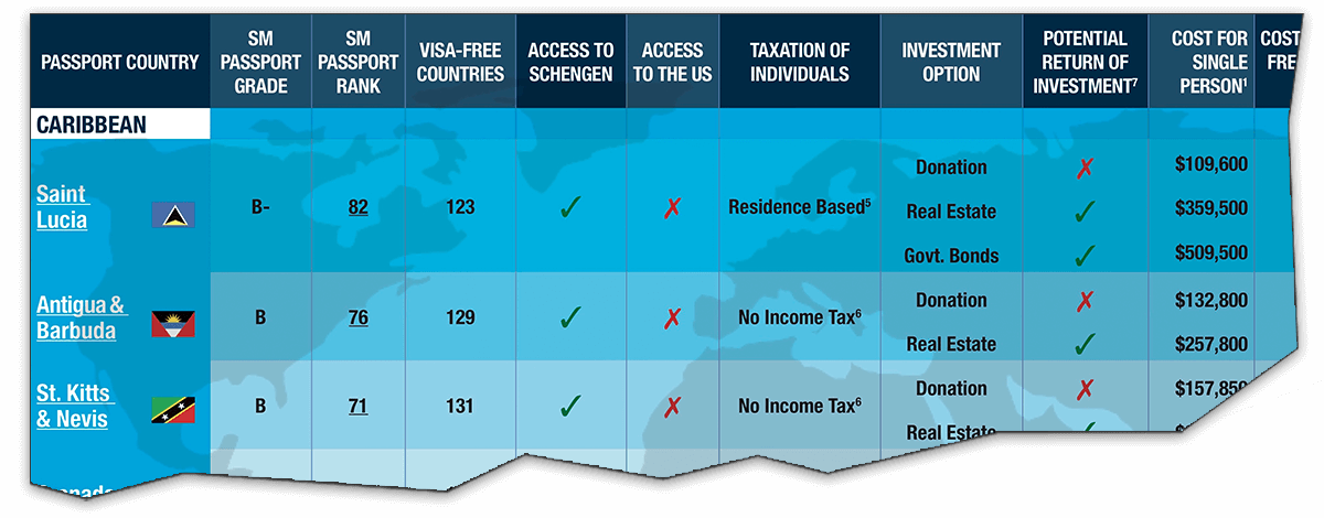 Citizenship By Investment Program Comparison