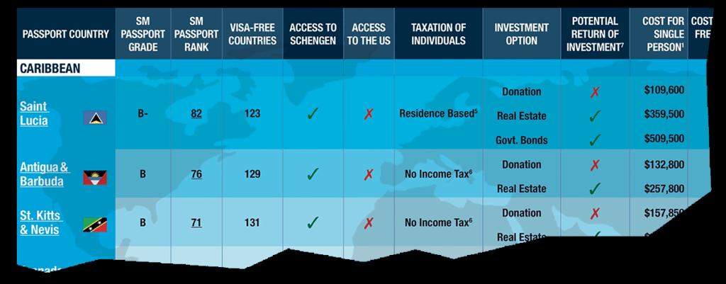 Citizenship By Investment Program Comparison
