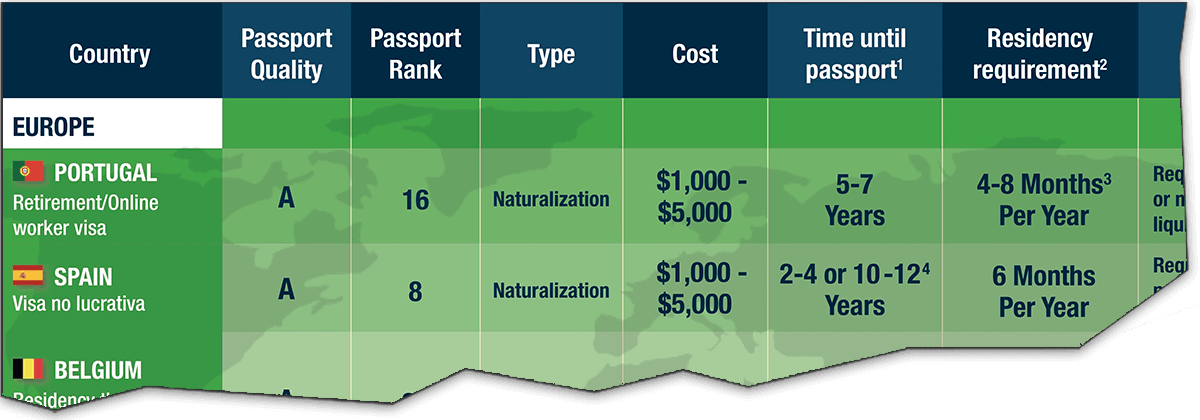 Easiest Citizenship & Second Passport Options Comparison Table