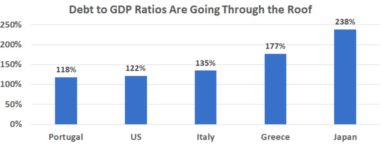 debt to gdp ratio v3